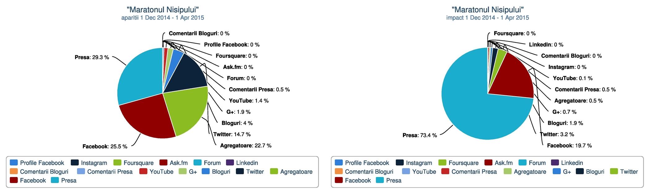Grafice privind aparitiile mediatice in functie de canalul de comunicare, respectiv impactul in functie de canal