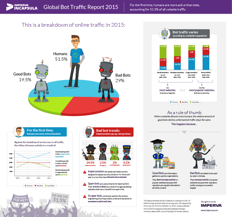 2015-bot-traffic-report-lowres