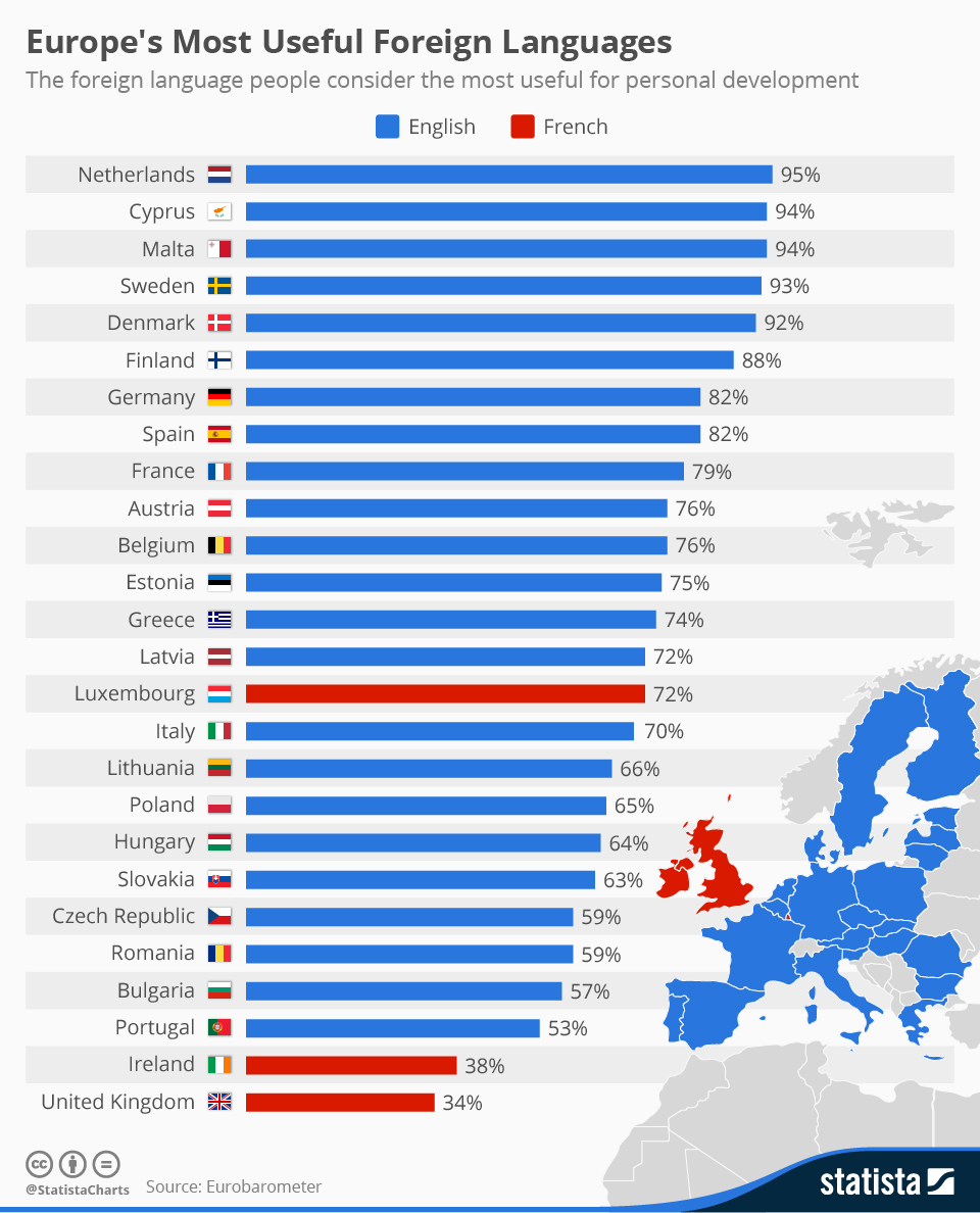 chartoftheday_3579_europes_most_useful_foreign_languages_n (1)