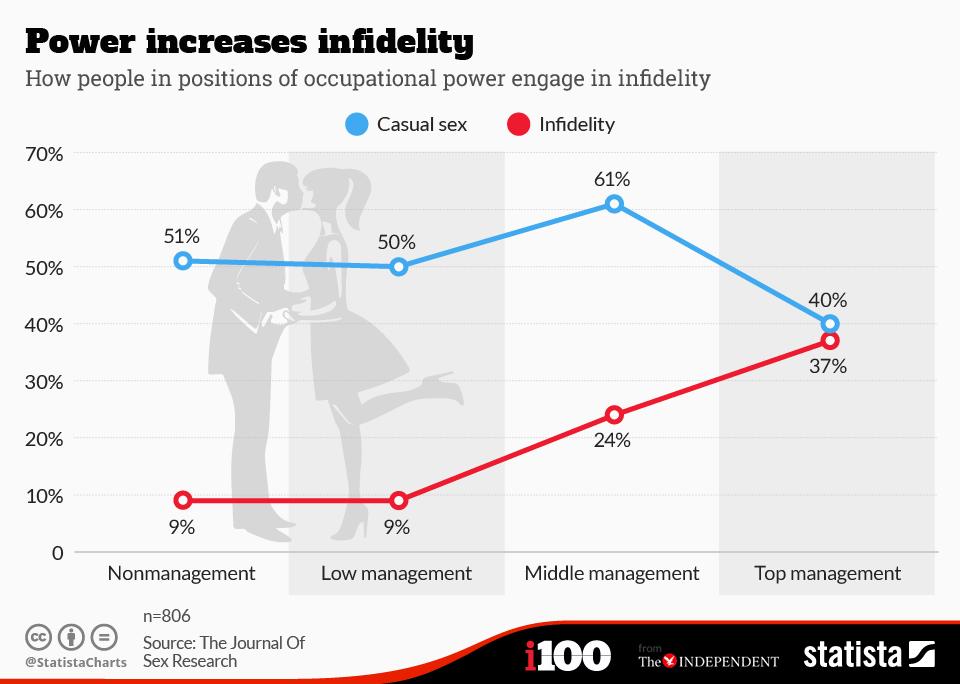 chartoftheday_3280_Power_increases_infidelity_n (1)